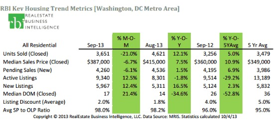 DC Area Home Prices at Highest September Level Since 2007: Figure 1
