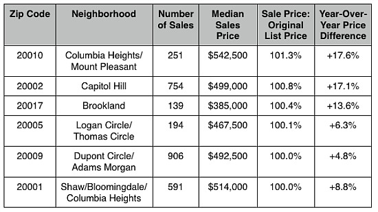 Six DC Zip Codes Where You Are Paying Above Asking: Figure 2