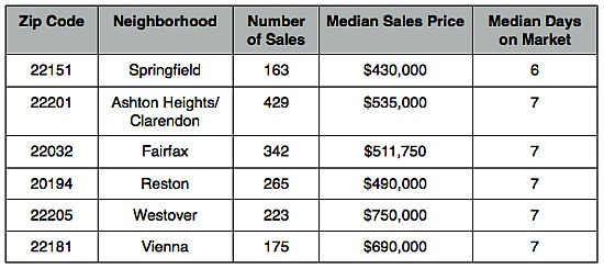 The Fastest and Slowest Selling Zip Codes in the DC Area: Figure 2