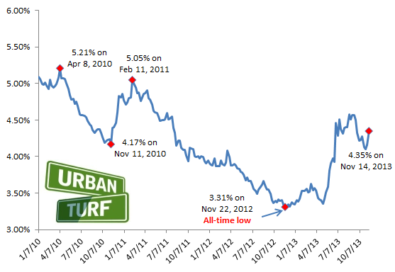 4.35%: Rates Climb For the Second Week in a Row: Figure 2