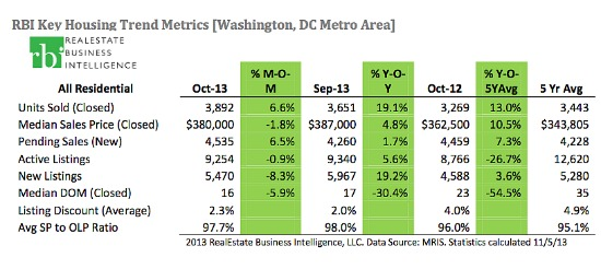 DC Housing Inventory Increases For First Time in Two Years: Figure 1