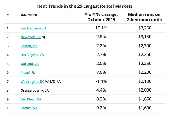 Rents Rise in Most Expensive U.S. Cities, But Drop in DC Area: Figure 1
