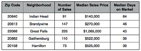 The Fastest and Slowest Selling Zip Codes in the DC Area: Figure 3