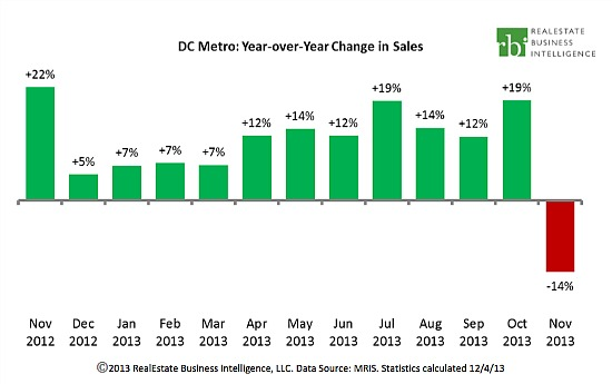 DC Area Home Sales Fell 13% Following Shutdown: Figure 1
