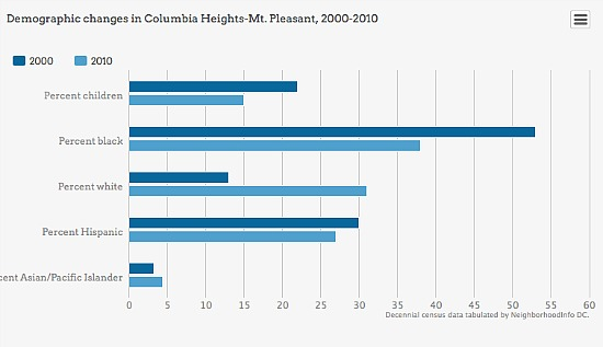 The Changing Face of Columbia Heights and Mount Pleasant in One Chart: Figure 2