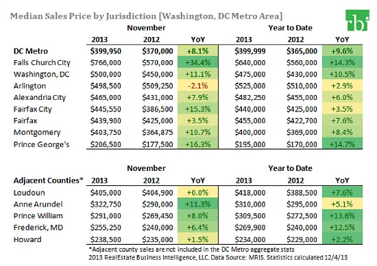 DC Area Home Sales Fell 13% Following Shutdown: Figure 2