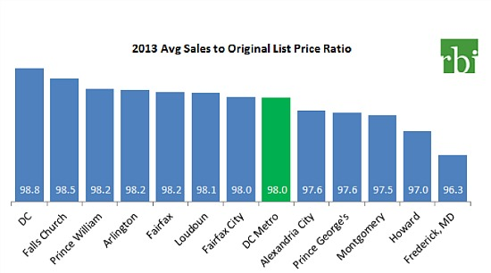 DC Area Home Prices Rose 9.6% in 2013: Figure 3