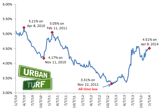 4.51: Mortgage Rates Slip, Still Up Dramatically From Last Year: Figure 2