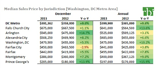DC Area Home Prices Rose 9.6% in 2013: Figure 1