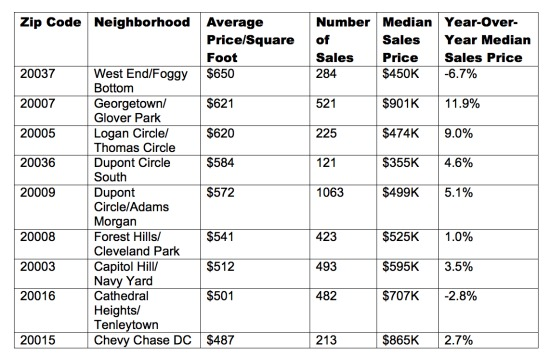 Paying a Premium: The Highest Prices Per Square Foot in DC: Figure 2