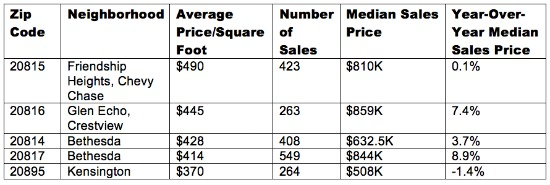 Paying a Premium: The Highest Prices Per Square Foot in Maryland: Figure 2