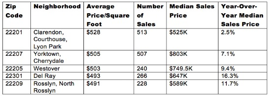 $528 Per Square Foot: The Virginia Zip Codes Where Space Comes at a Premium: Figure 2