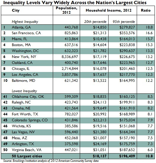 DC's Top Earners Take Home 13 Times More Than Lowest Earners: Figure 2