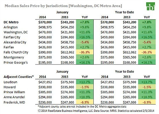 DC Home Prices Rise For 24th Month As Weather Slows Sales: Figure 2