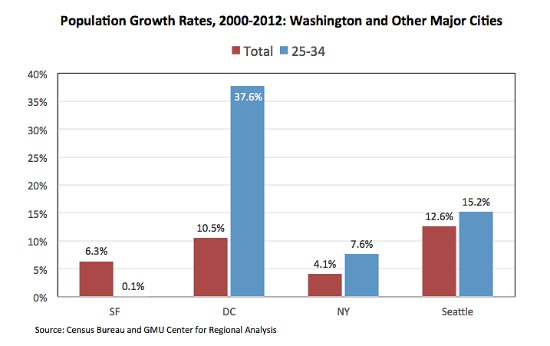 Researcher: DC's Young Professionals Will Drive Micro-Unit Growth: Figure 1