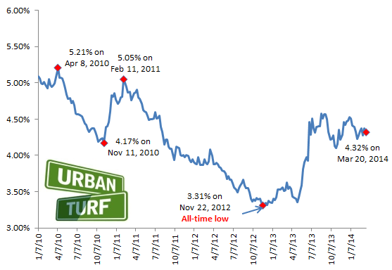 4.32: Mortgage Rates Stay Mostly Flat: Figure 2