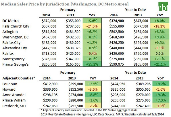 DC Area Home Sales Slow in February as Prices Rise: Figure 2