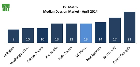 DC Home Sales Slow in April As Prices Hit 7-Year High: Figure 3