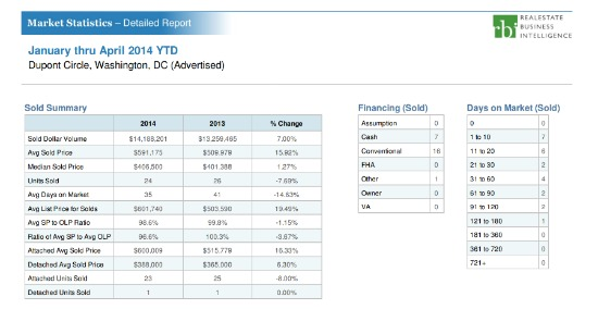 Home Price Watch: Dupont Circle, Where Buying is Just as Expensive as Last Year: Figure 2