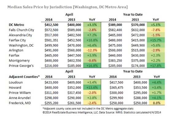 DC Home Sales Slow in April As Prices Hit 7-Year High: Figure 2