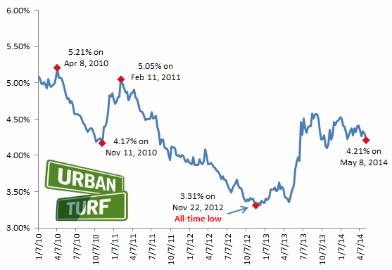 4.21: Mortgage Rates Hit 2014 Low: Figure 2
