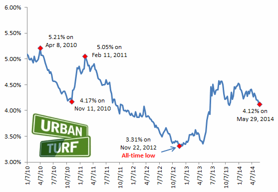 4.12: Mortgage Rates Drop to Lowest Level in 7 Months: Figure 2