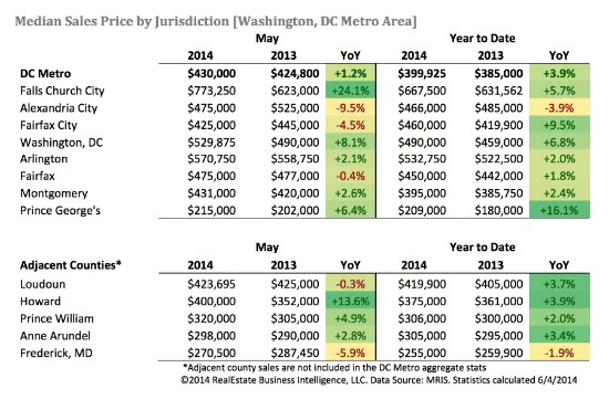 DC Area Home Prices Hit May Record as Sales Slow: Figure 3