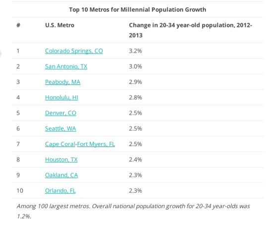 Big Cities See a Baby Boom as Some Millennials Move to the Suburbs: Figure 3
