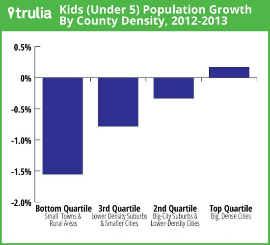 Big Cities See a Baby Boom as Some Millennials Move to the Suburbs: Figure 1