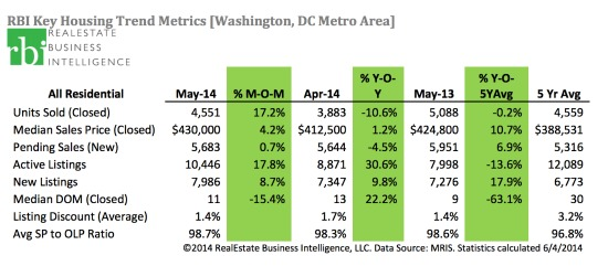 DC Area Home Prices Hit May Record as Sales Slow: Figure 2