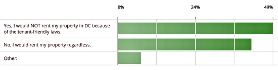 50% Say DC's Laws Mean They Won't Become Landlords: Figure 1