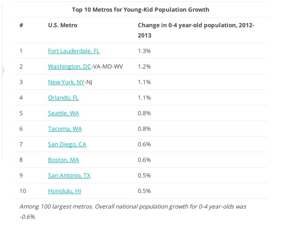 Big Cities See a Baby Boom as Some Millennials Move to the Suburbs: Figure 2