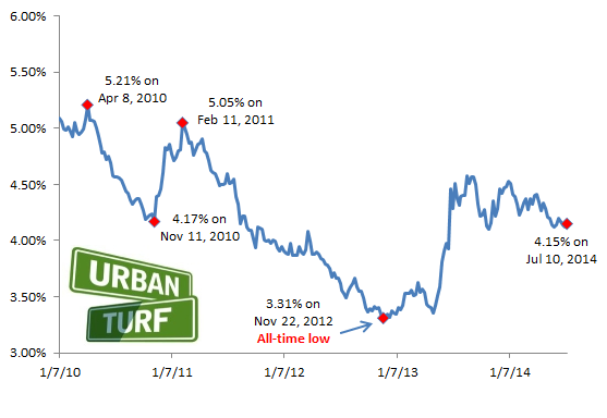 4.15: Mortgage Rates Hold Steady: Figure 2