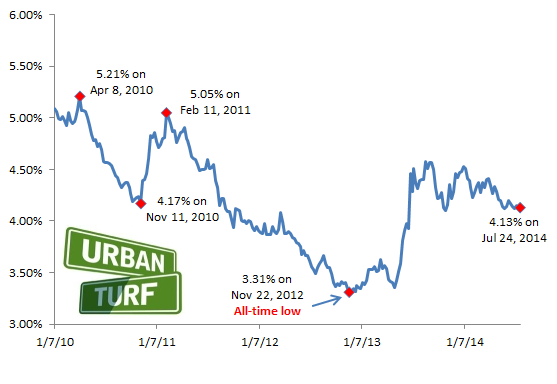 4.13: Rates Unchanged from Last Week in Unprecedented Summer Lull: Figure 2