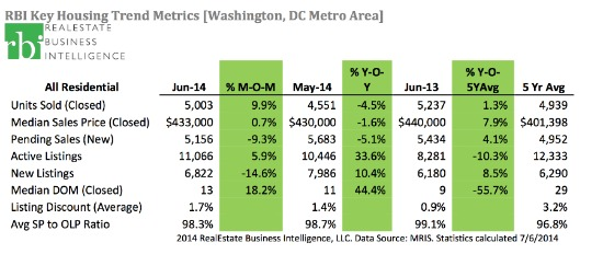 DC Area Home Prices Drop Slightly As Inventory Strengthens: Figure 2