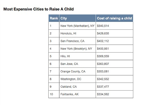 $342,552: The Cost of Raising a Child in DC: Figure 1