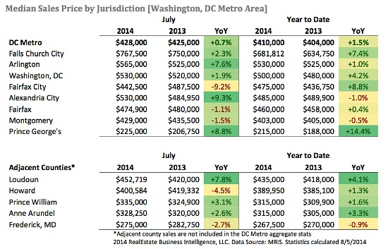 DC Area Home Sales Drop in July As Inventory Returns: Figure 2