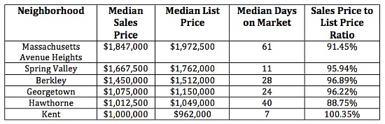 The Six DC Neighborhoods Where Homes Will Cost You $1 Million and Above: Figure 2
