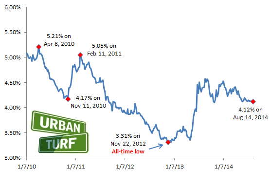 4.12: Rates Persist in Narrow Range for 8th Straight Week: Figure 2
