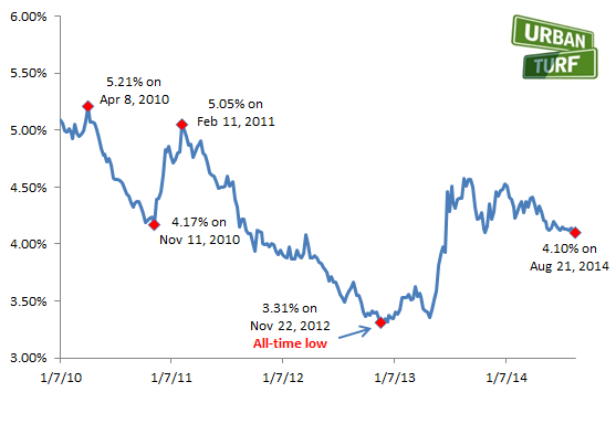 4.10%: Mortgage Rates Drop to Lowest Level in 2014: Figure 2
