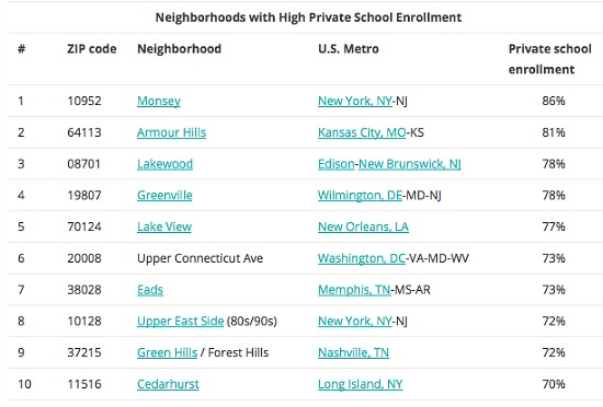 73% of Students in DC's 20008 Zip Code Attend Private School: Figure 2