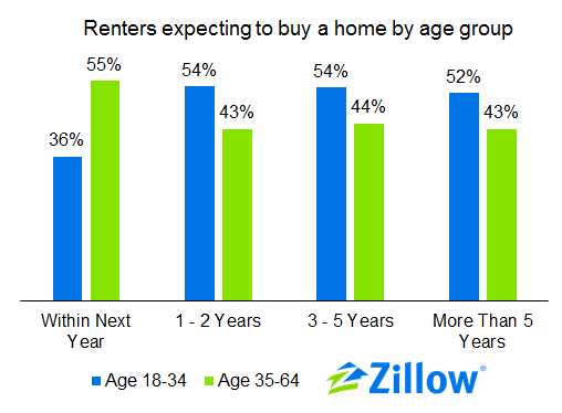 Zillow: Young Renters Confident That They'll Buy, Just Not Yet: Figure 2