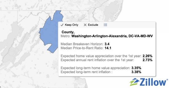 Plan to Stay in DC for 3-4 Years? Buy, Don't Rent, Says Zillow Study: Figure 2