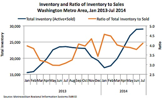 Fall Predictions: Watch the Inventory: Figure 1