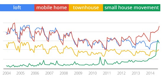 What Google Searches Reveal About The Housing Market: Figure 2