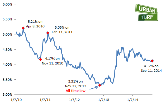 4.12: Mortgage Rates Edge Up Slightly: Figure 2