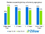 Zillow: Young Renters Confident That They'll Buy, Just Not Yet