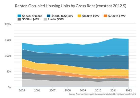 Urban Institute: Millennials Driving Skyrocketing Housing Demand and Prices in DC: Figure 1