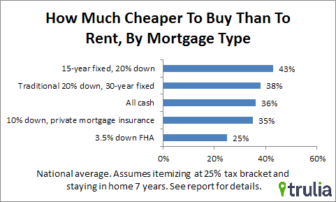 Trulia: Buying 34% Cheaper than Renting in DC Area: Figure 2