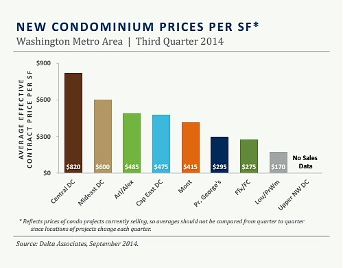 New Condo Prices Rise 11.9 Percent in DC Area: Figure 2